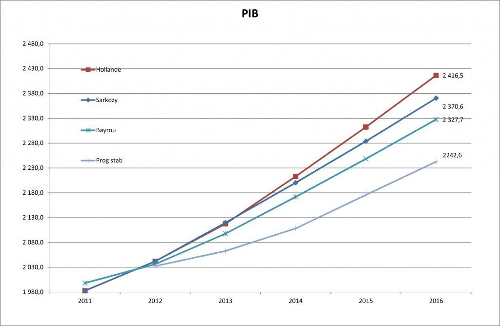 Les prévisions du Programme de stabilité sont révisées chaque année, alors que celles émanant des candidats ont été établies pour les 5 ans en 2012